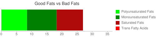 Good Fat and Bad Fat comparison for 205 grams of Fast foods, hamburger; single, regular patty; double decker bun with condiments and special sauce