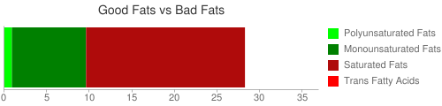 Good Fat and Bad Fat comparison for 140 grams of Cheese spread, pasteurized process, american, without di sodium phosphate