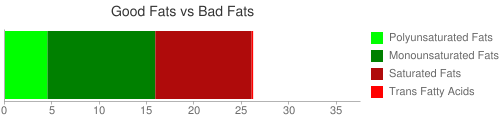 Good Fat and Bad Fat comparison for 187 grams of Pork, fresh, loin, center rib (chops), bone-in, separable lean and fat, cooked, braised