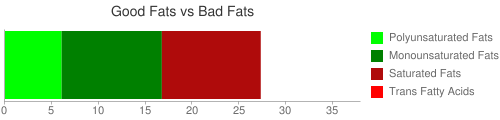 Good Fat and Bad Fat comparison for 296 grams of Fast foods, potato, baked and topped with cheese sauce