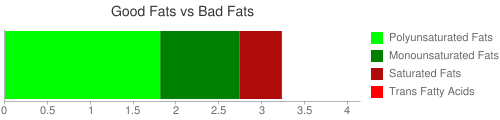 Good Fat and Bad Fat comparison for 162 grams of Cereals, QUAKER, Instant Oatmeal, Honey Nut, prepared with boiling water