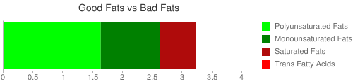 Good Fat and Bad Fat comparison for 28.4 grams of Cheese puffs and twists, corn based, baked, low fat