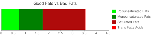 Good Fat and Bad Fat comparison for 31 grams of Cereal wafer straws, KELLOGG, APPLE JACKS Cereal straws