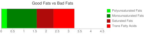 Good Fat and Bad Fat comparison for 26 grams of Archway Fruit and Honey Bar cookies