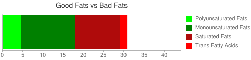 Good Fat and Bad Fat comparison for 199 grams of Fast foods, griddle cake sandwich, egg, cheese, and sausage