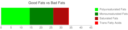 Good Fat and Bad Fat comparison for 100 grams of KENTUCKY FRIED CHICKEN, Fried Chicken, EXTRA CRISPY, Skin and Breading