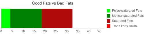 Good Fat and Bad Fat comparison for 204 grams of Fast foods, nachos, with cheese and jalapeno peppers