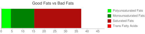 Good Fat and Bad Fat comparison for 100 grams of Candies, chocolate covered, dietetic or low calorie