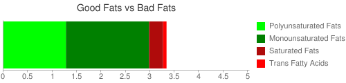 Good Fat and Bad Fat comparison for 71 grams of GARDENBURGER, Flame Grilled Burger