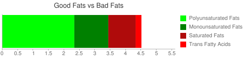 Good Fat and Bad Fat comparison for 57 grams of McDONALD'S, English Muffin