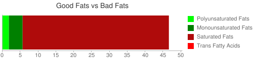 Good Fat and Bad Fat comparison for 170 grams of Candies, confectioner's coating, butterscotch