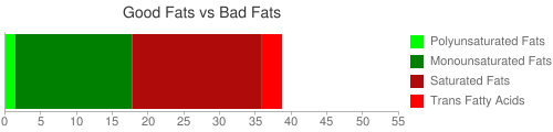 Good Fat and Bad Fat comparison for 280 grams of Fast foods, cheeseburger; double, large patty; with condiments