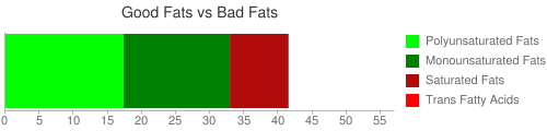 Good Fat and Bad Fat comparison for 100 grams of Agutuk made with fish and shortening (Alaskan ice cream)