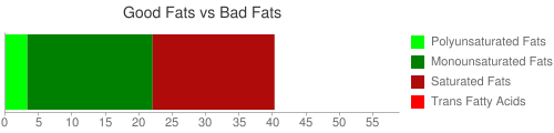 """Good Fat and Bad Fat comparison for 242 grams of Lamb, domestic, shoulder, whole (arm and blade), separable lean and fat, trimmed to 1/8"""" fat, choice, cooked, broiled"""