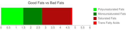 Good Fat and Bad Fat comparison for 27 grams of DENNY'S, mozzarella cheese sticks