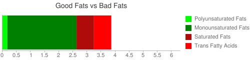 Good Fat and Bad Fat comparison for 64 grams of Candies, caramels, chocolate-flavor roll