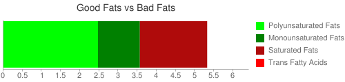 Good Fat and Bad Fat comparison for 71 grams of Candies, caramels