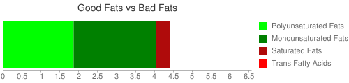 Good Fat and Bad Fat comparison for 53 grams of Cereals ready-to-eat, KASHI GO LEAN CRUNCH!, Honey Almond Flax