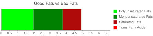 Good Fat and Bad Fat comparison for 159 grams of Fish, trout, rainbow, wild, raw