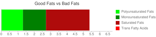 Good Fat and Bad Fat comparison for 48 grams of Formulated bar, LUNA BAR, NUTZ OVER CHOCOLATE