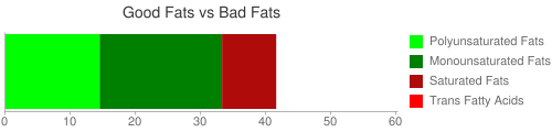 Good Fat and Bad Fat comparison for 150 grams of Snacks, trail mix, regular