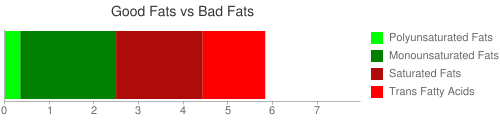 Good Fat and Bad Fat comparison for 24 grams of Archway Chocolate Chip Ice Box cookies