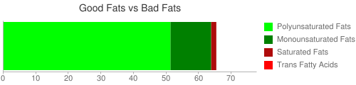 Good Fat and Bad Fat comparison for 120 grams of Nuts, butternuts, dried