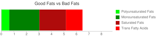 Good Fat and Bad Fat comparison for 28 grams of Archway Gourmet Oatmeal Pecan cookies