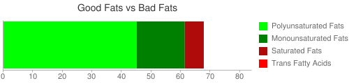 Good Fat and Bad Fat comparison for 328 grams of Toppings, nuts in syrup