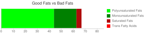 Good Fat and Bad Fat comparison for 125 grams of Nuts, walnuts, black, dried