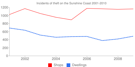 Incidents of theft on the Sunshine Coast 2001-2010