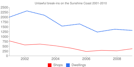 Unlawful break-ins on the Sunshine Coast 2001-2010