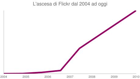 L'ascesa di Flickr dal 2004 ad oggi