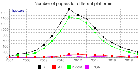 Number of papers for different GPU platforms