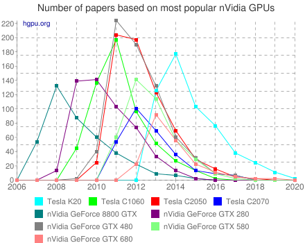 Number of papers based on most popular nVidia GPUs