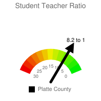 Student : Teacher Ratio - Platte County