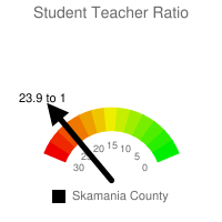 Student : Teacher Ratio - Skamania County