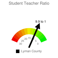 Student : Teacher Ratio - Lyman County