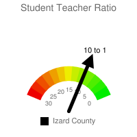 Student : Teacher Ratio - Izard County