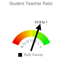 Student : Teacher Ratio - Sully County