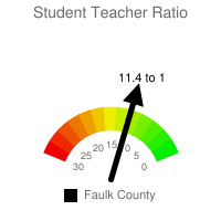 Student : Teacher Ratio - Faulk County