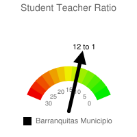 Student : Teacher Ratio - Barranquitas Municipio