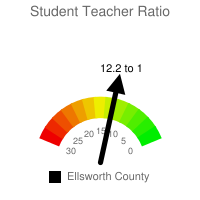 Student : Teacher Ratio - Ellsworth County