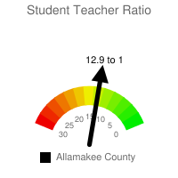 Student : Teacher Ratio - Allamakee County