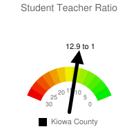 Student : Teacher Ratio - Kiowa County