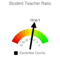 Student : Teacher Ratio - Escambia County