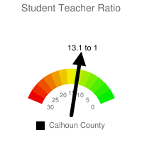 Student : Teacher Ratio - Calhoun County