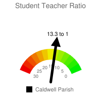 Student : Teacher Ratio - Caldwell Parish