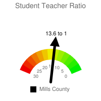 Student : Teacher Ratio - Mills County