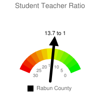 Student : Teacher Ratio - Rabun County